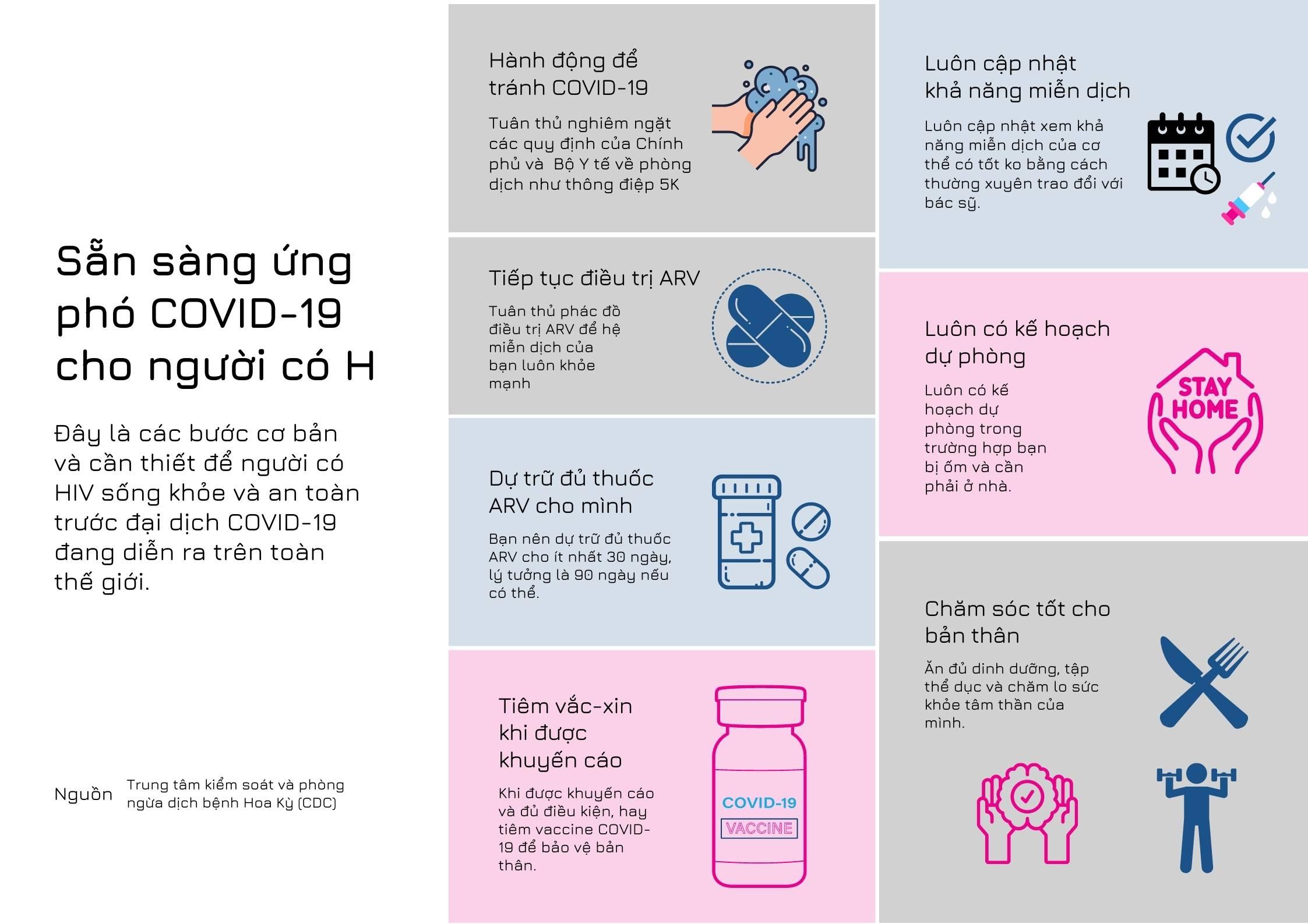 Covid19 và HIV