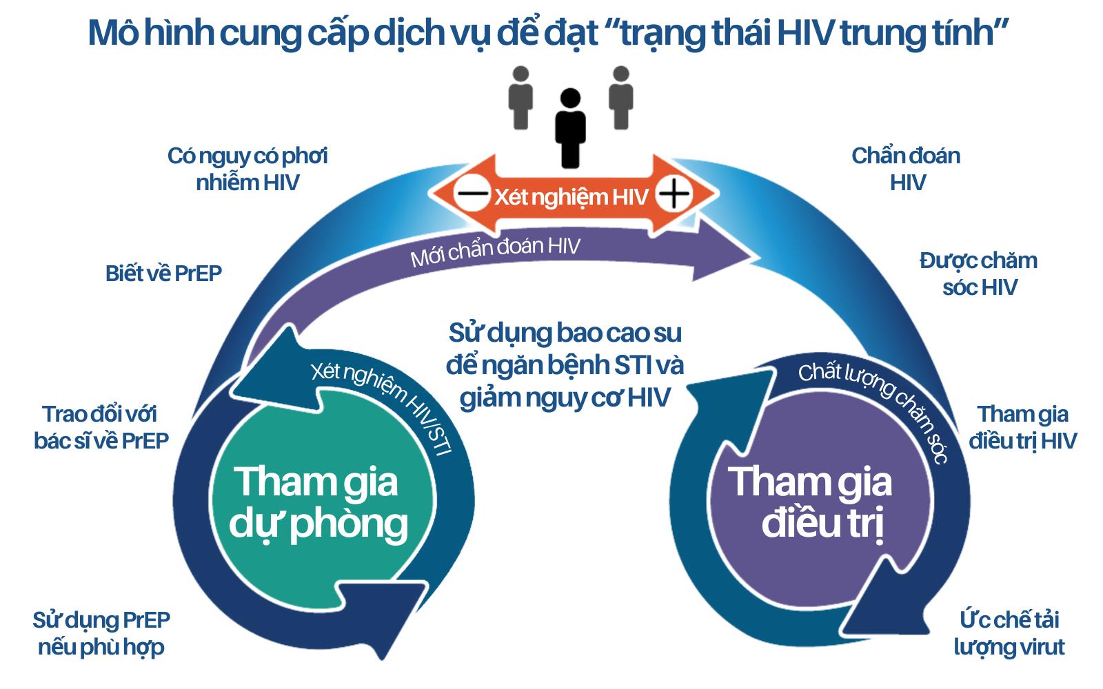 HIV trung tính